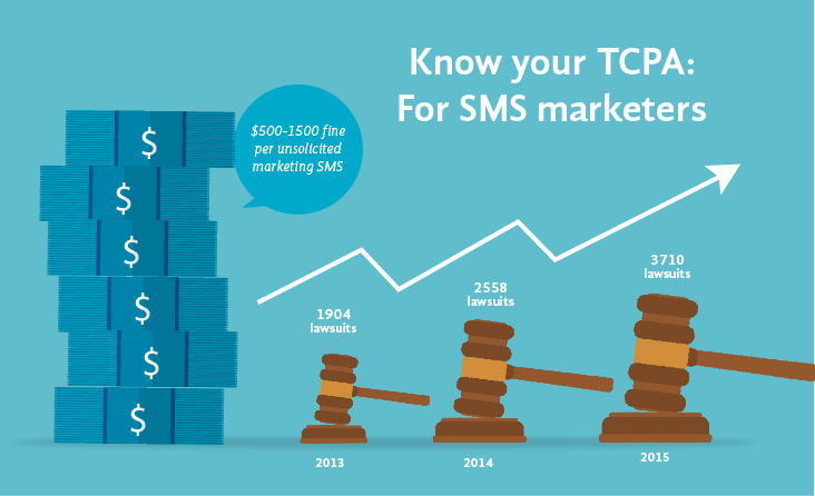 TCPA Guidelines for Text Marketing in USA