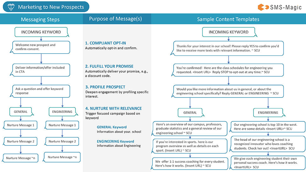How to Use SMS Templates to Personalize Your Marketing