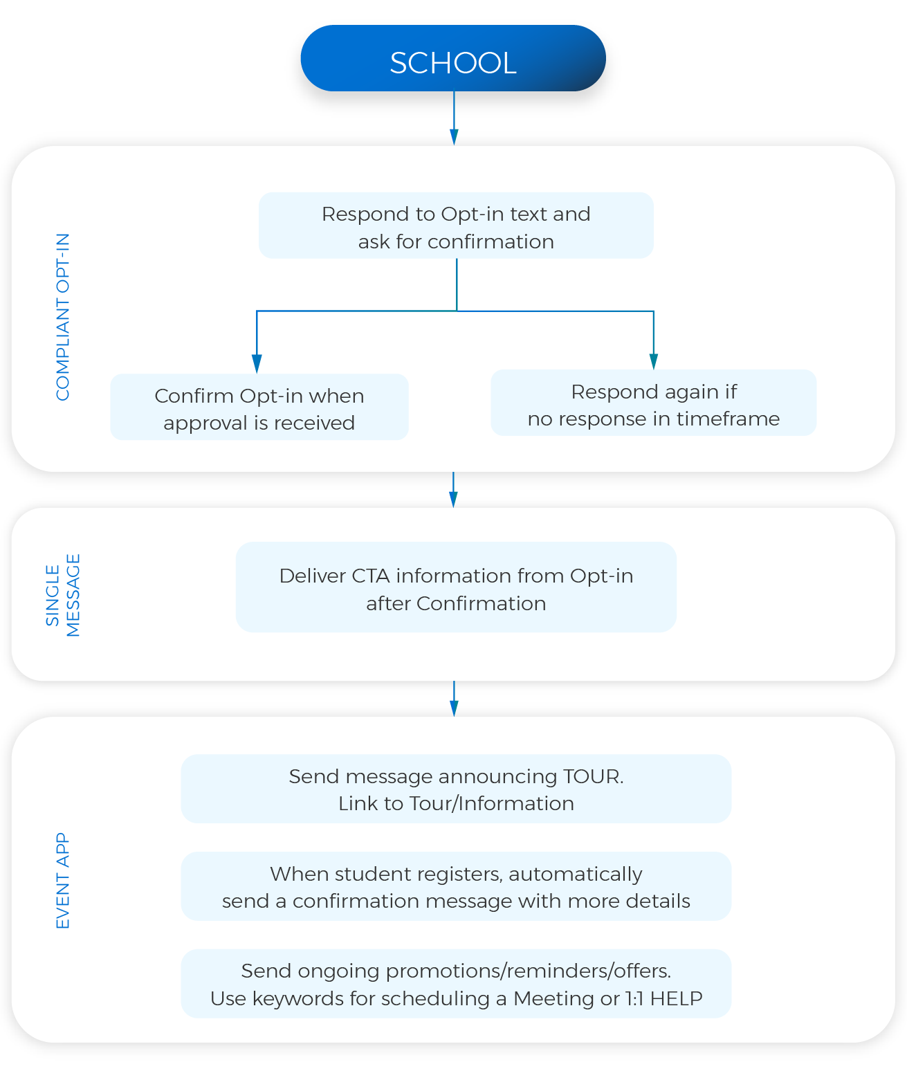 How to Get Opt-ins to Your Text Messaging Program | SMS-Magic